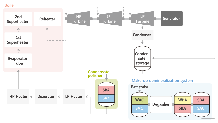 一般火电厂水处理流程和离子交换树脂的选择