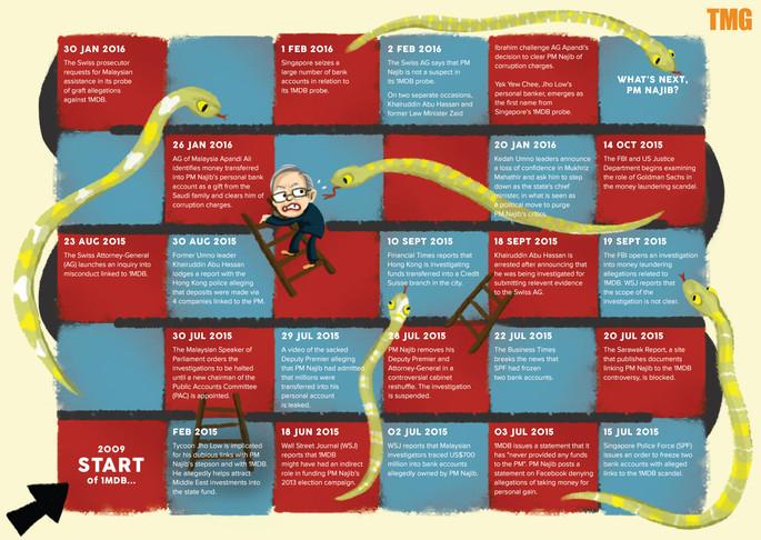 Najib 1MDB Timeline