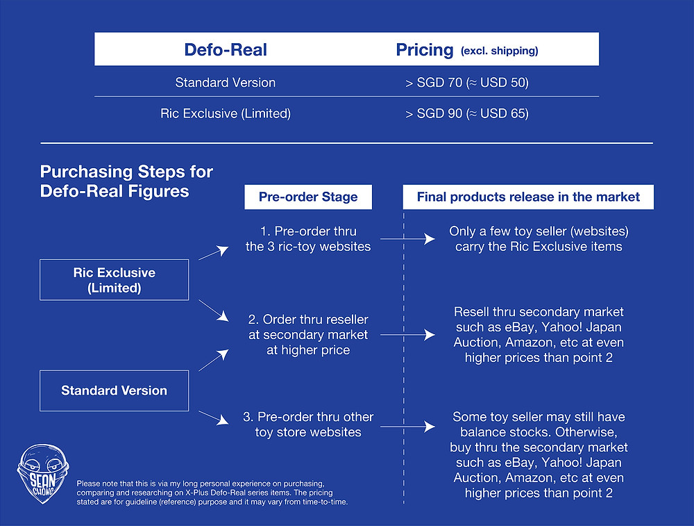The pricing and purchasing steps for Defo-Real figures
