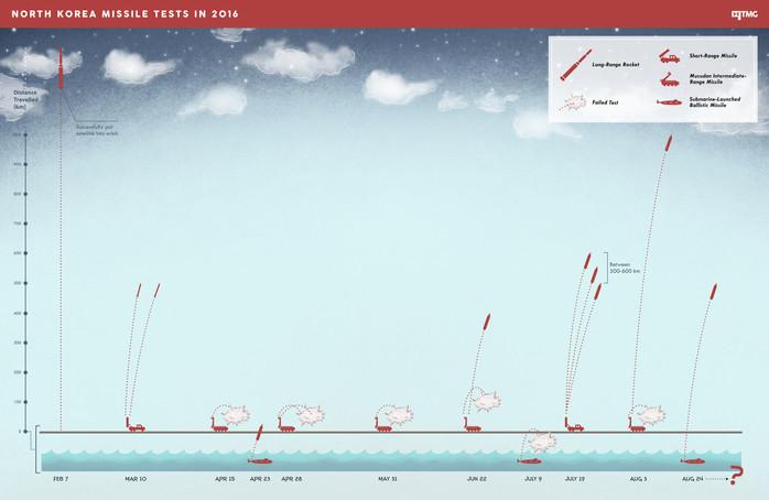 North Korea Missiles Tests