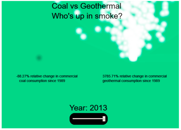 HCI Design Sprint 2: Coal vs. Geothermal: Who's up in smoke?