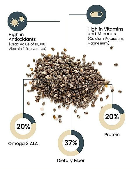 Chia-Seeds-Contain.jpg