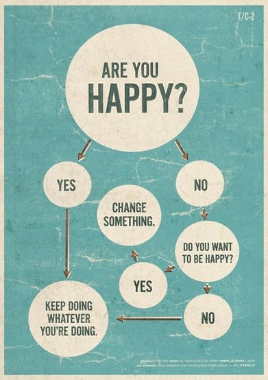 Are you happy Flow Chart