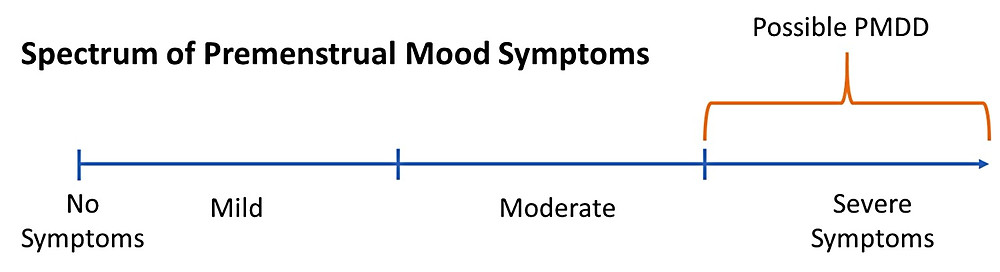 Spectrum of Premenstrual Mood Symptoms