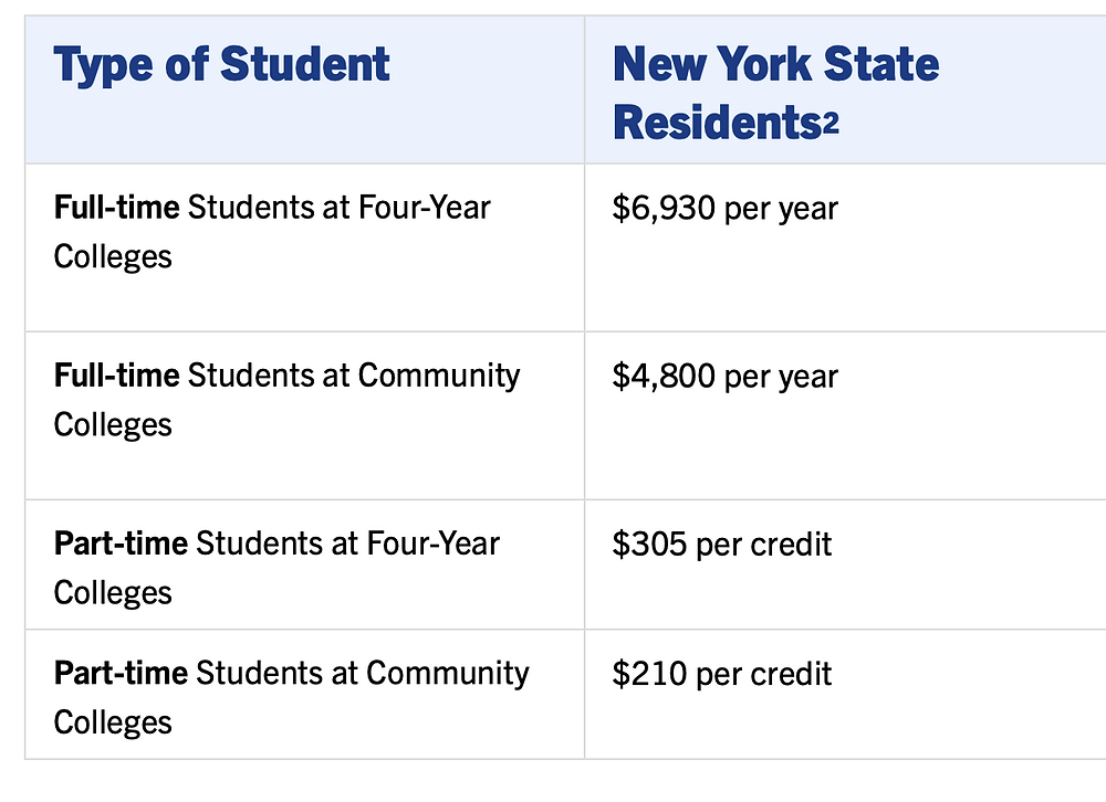 Affordable tuition rates. Avoid debt and choose an affordable college. | Blissfulwallet | Money Moves to make at 18