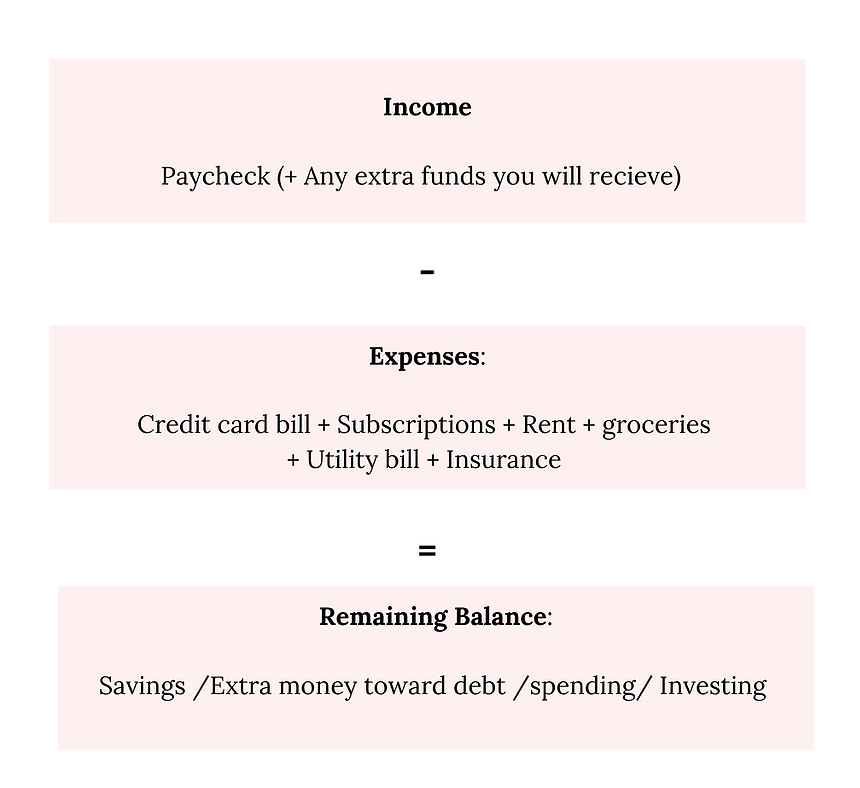 Easy budget method. Add up your income subtract your expenses and take the remaining amount and divide it into to savings, spending money, and money to be invested. Money anxiety is normal and manageable