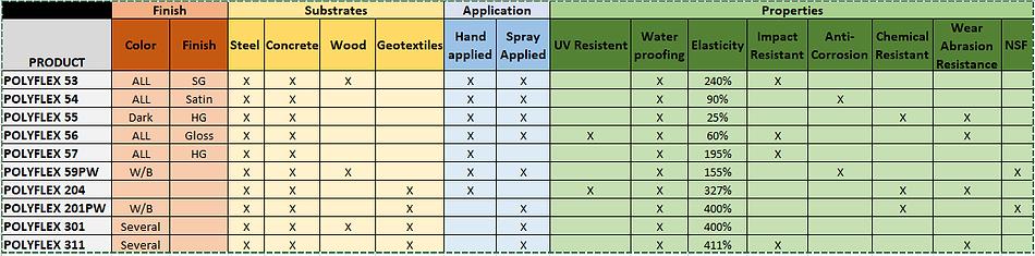 WASSER POLYUREA PRODUCT CHART.PNG
