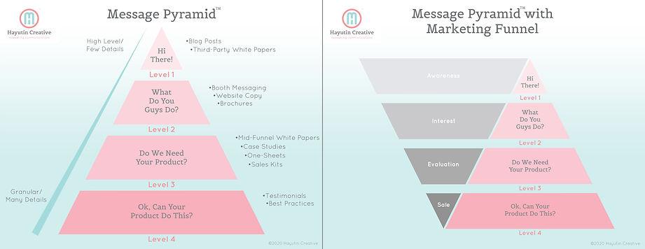 Messaging Pyramid Infographic.jpg