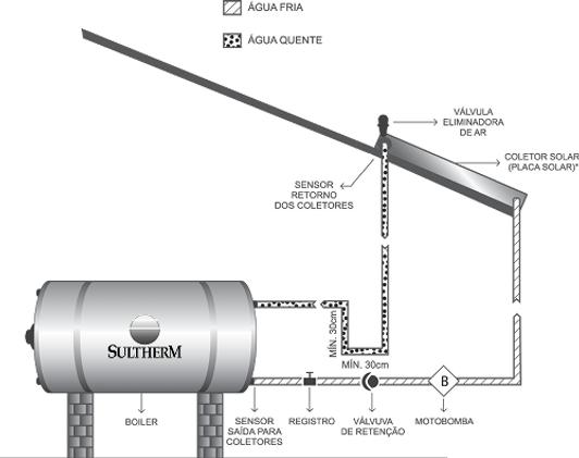 Sultherm sistema aquecimento solar