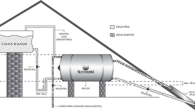 Notas Técnicas - Aspectos relacionados a boas práticas na instalação de sistemas de aquecimento sola