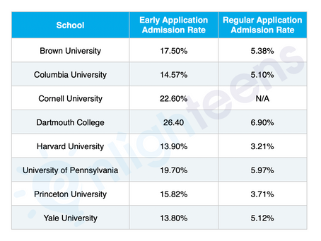 Early College Application Deadlines for 2020 and You!