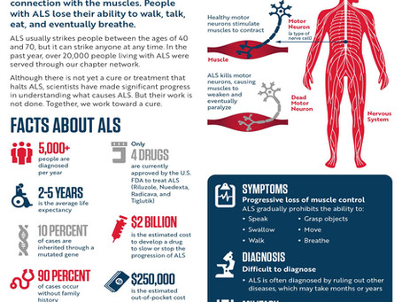 ALS Defined.