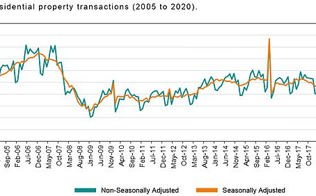 Property transactions in April fell by half on last year to the lowest level since records began.
