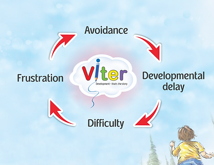 Avoidance – Developmental Delay – Difficulty – Frustration