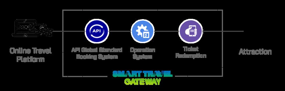 STG Platform Diagram.png