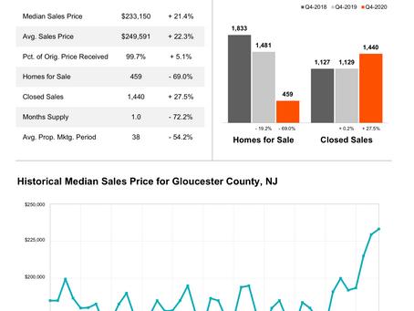 Housing Market Update 2021