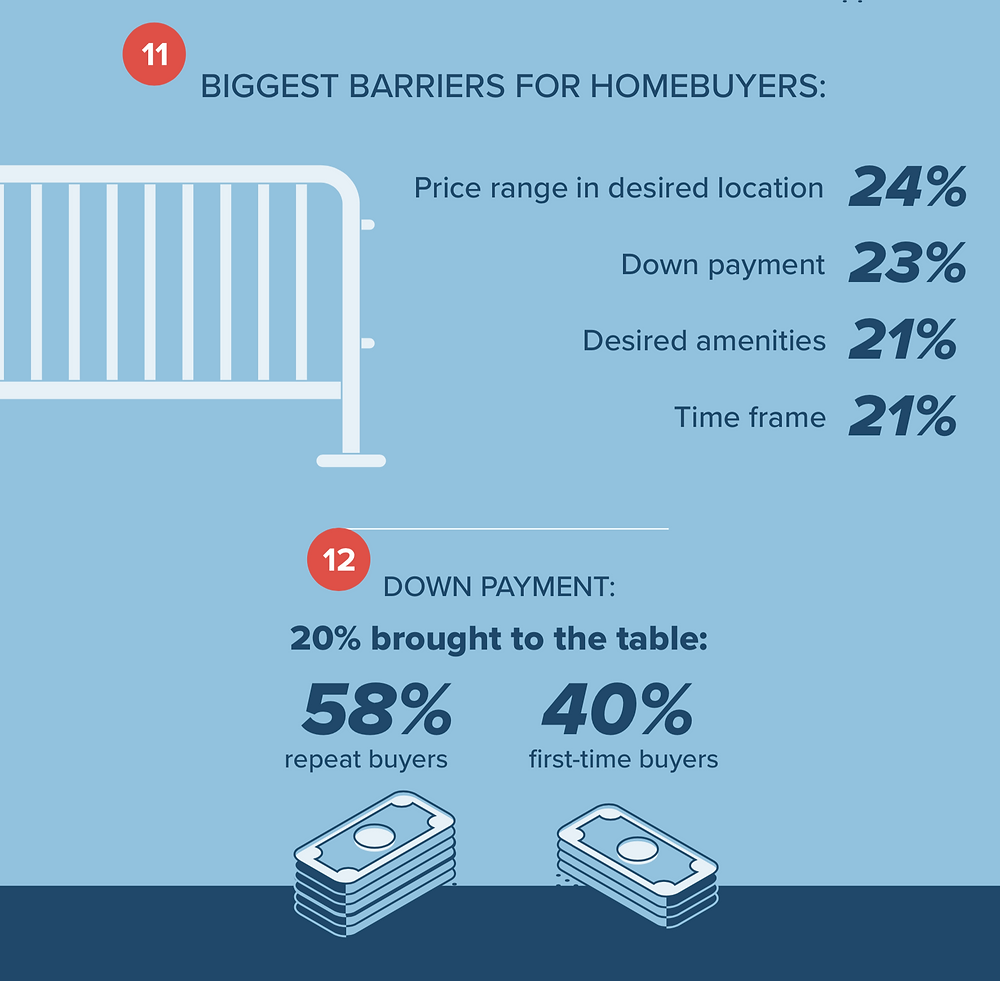 First-Time Home Buyer Preferences