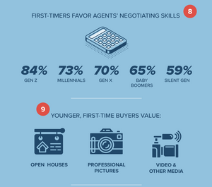 First-Time Home Buyer Interests