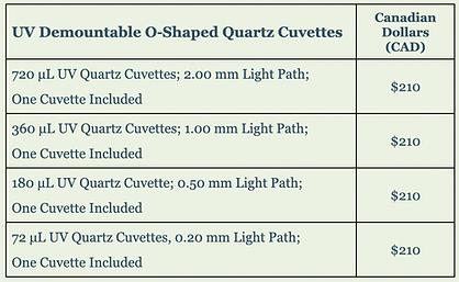 UV Demountable O-shaped Quartz Cuvettes