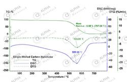 Thermogravimetric Analysis of SWNTs
