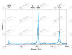 Raman Spectroscopy of SWNTs