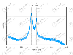 Raman Spectroscopy of Graphene Oxide