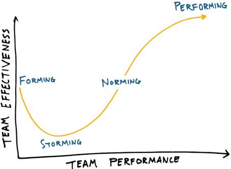 Forming-Storming-Norming-Performing