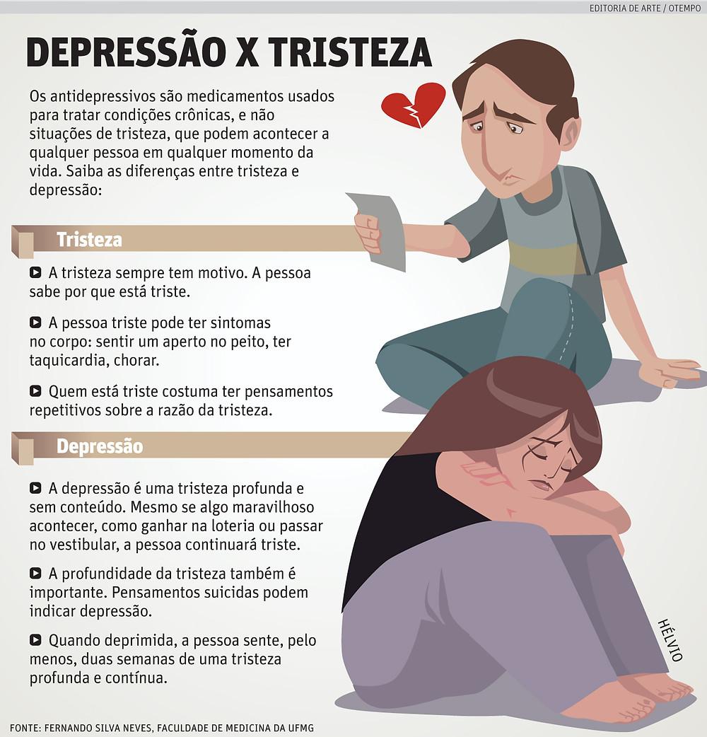 Infográfico Depressão