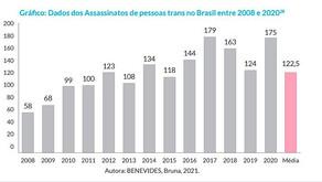 Brasil segue como país que mais mata pessoas trans no mundo, aponta relatório