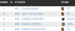 Player Standings in NBPEIMMHL