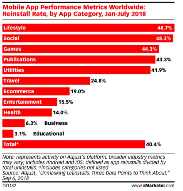 mobile app reinstall