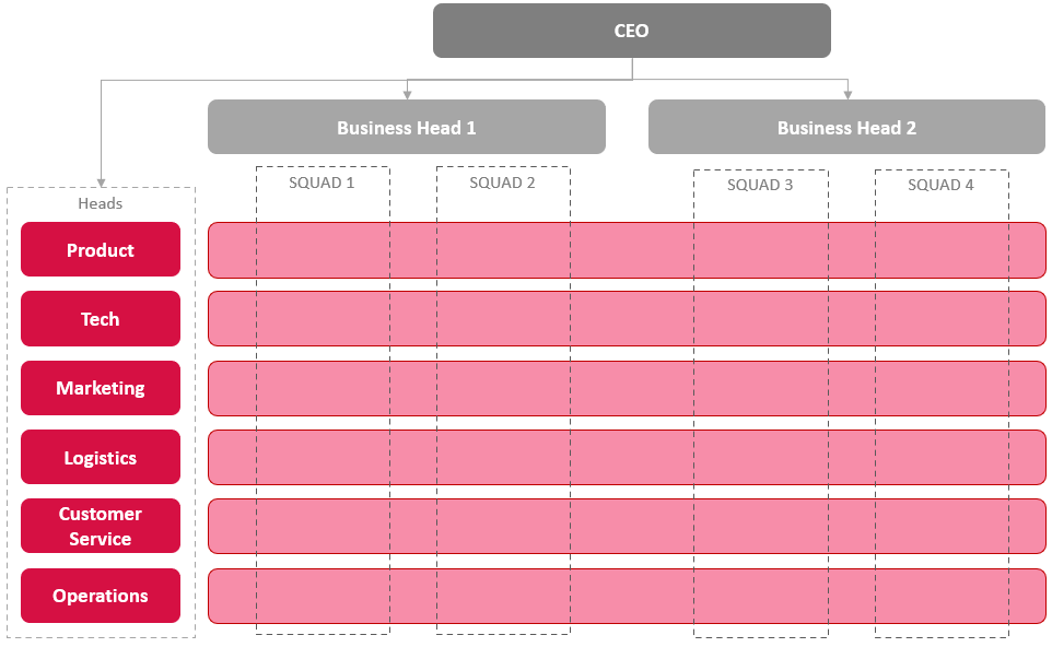 squad structure in startups