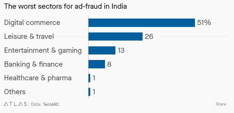 ad fraud rate in India