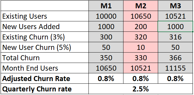adjusted churn rate shortcomings