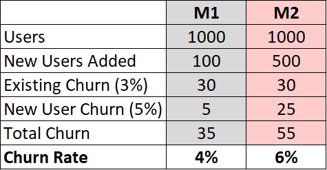 simple churn rate example
