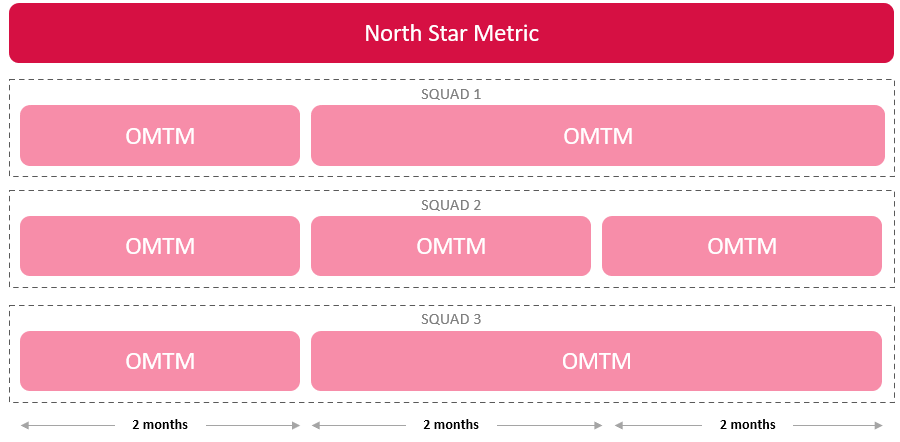 one metric that matters omtm