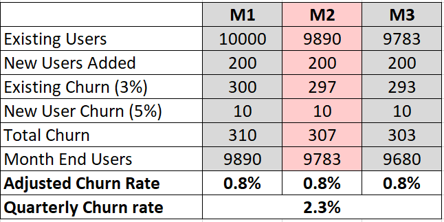 adjusted churn rate example