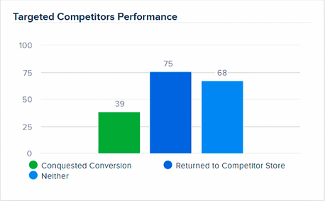 Targeted Competitors Performance Graph .