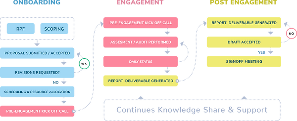 engagement-workflow.png