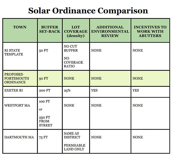 Solar Ordinance Comparison.png