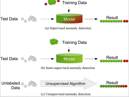 Have You Heard About Unsupervised Decision Trees