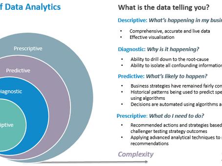 The 4 Types of Data Analytics
