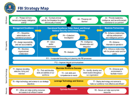 The FBI - Implementing A Strategy Management System