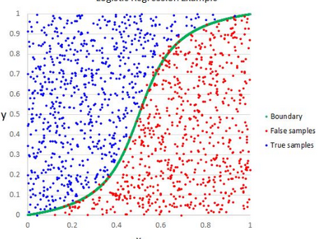 Why Logistic Regression should be the last thing you learn when becoming a Data Scientist
