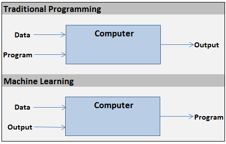 Traditional Programming versus Machine Learning, in One Picture