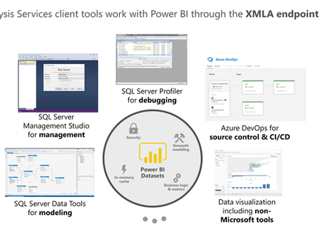 Announcing read/write XMLA endpoints in Power BI Premium public preview