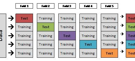 How to Train a Final Machine Learning Model