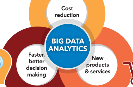 The importance of Big Data in AI technologies