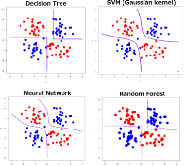 Deep Learning: Comparison with Machine Learning