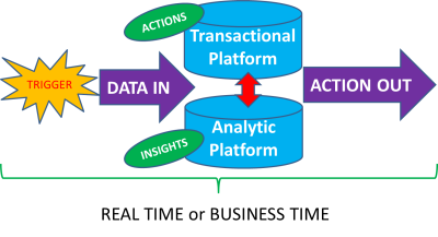 Real Time Predictive Models – Are They Possible?